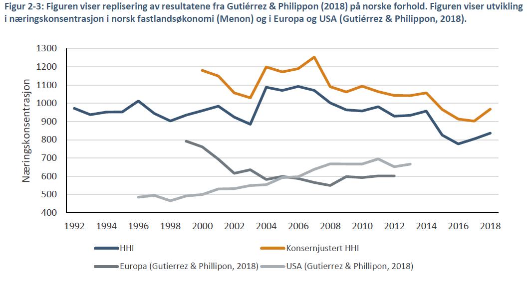 Grafisk fremstilling av næringskonsentrasjon i norsk fastlandsøkonomi.
